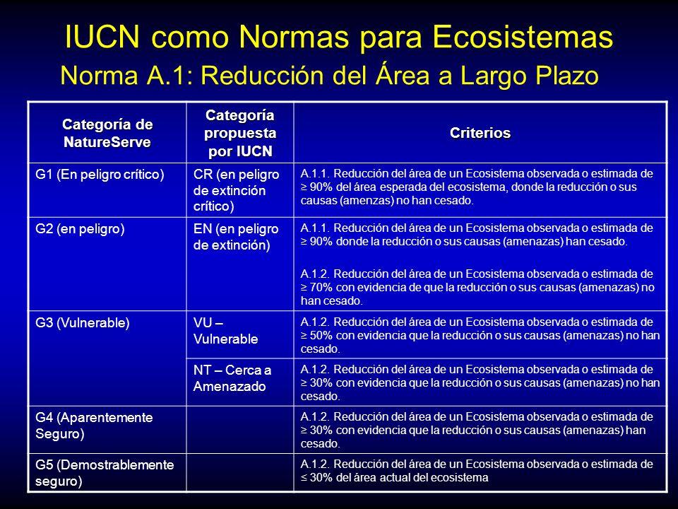 IUCN como Normas para Ecosistemas Norma A.1: Reducción del Área a Largo Plazo Categoría de NatureServe Categoría propuesta por IUCN Criterios G1 (En p