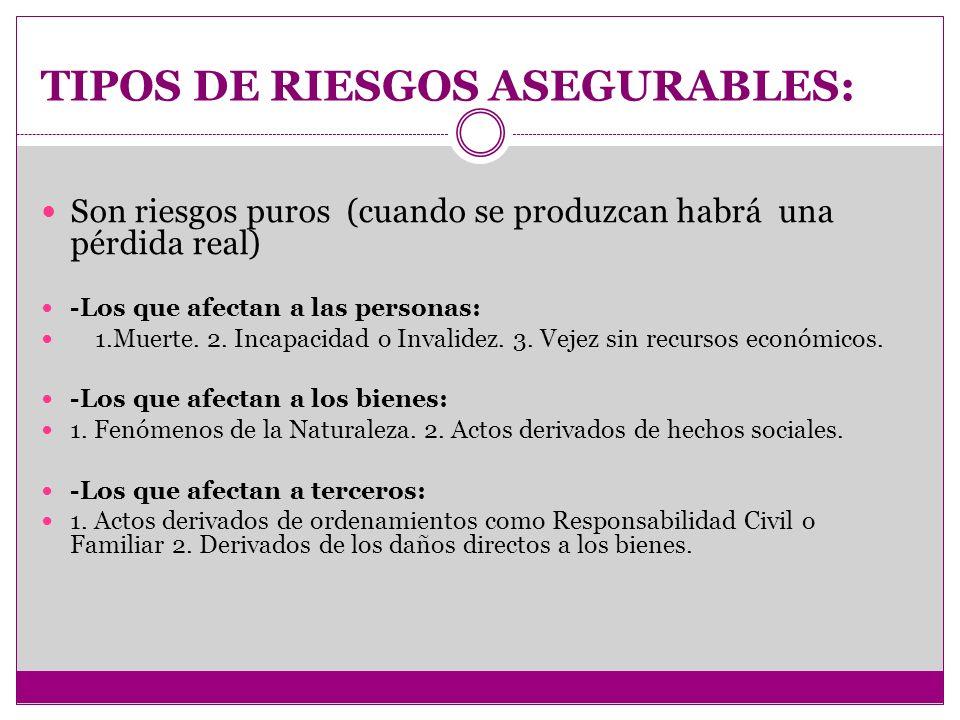 TIPOS DE RIESGOS ASEGURABLES: Son riesgos puros (cuando se produzcan habrá una pérdida real) -Los que afectan a las personas: 1.Muerte.