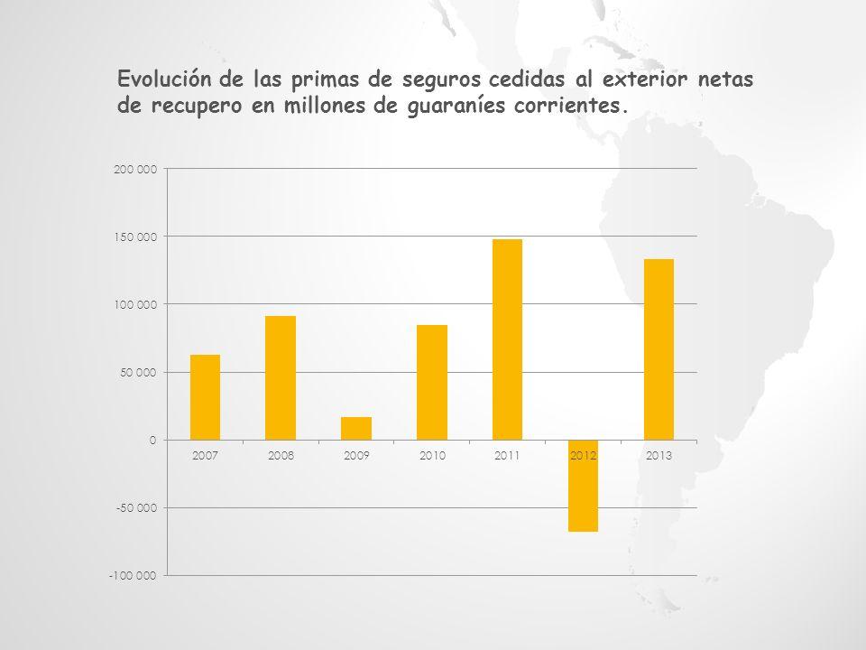 Evolución de las primas de seguros cedidas al exterior netas de recupero en millones de guaraníes corrientes.