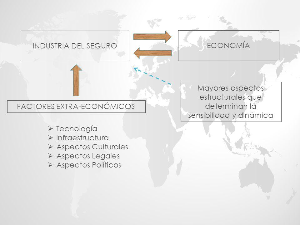 Sector Real El Estado es el principal recolector y ordenador de las informaciones Las Cuentas Nacionales miden el valor de lo producido Bien intangibleDificultad de medición ¿Las indemnizaciones forman parte de la producción o son sólo transferencias.