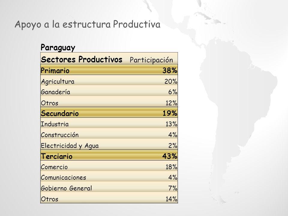 Sector agrícola Ejercicio Prima Directa (Guaraníes Corrientes) Participación en el Mercado Asegurador Siniestralidad 2007/200818.844.371.5213,04%5,42% 2008/200944.032.125.5675,66%255,62% 2009/201050.823.001.3175,69%111,93% 2010/201174.973.833.6236,76%15,36% 2011/201261.927.033.0304,70%267,55% 2012/201364.731.890.4454.22%93,95% Evolución del Seguro Agrario en el Paraguay