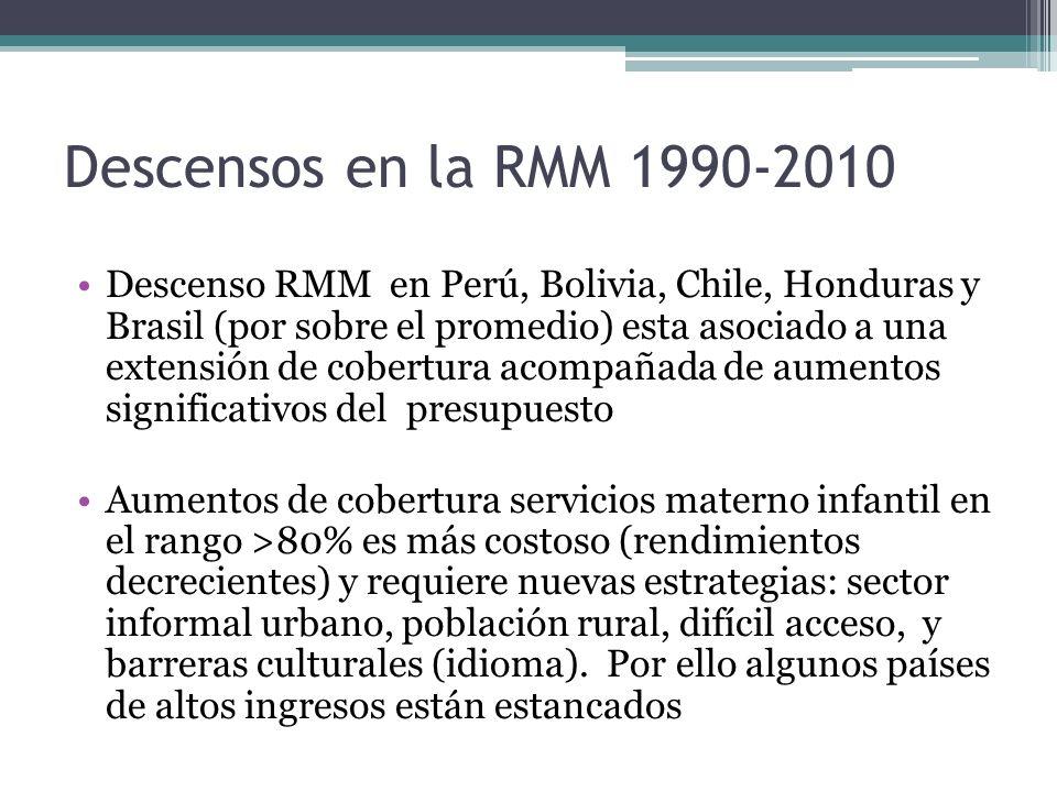 Descensos en la RMM 1990-2010 Descenso RMM en Perú, Bolivia, Chile, Honduras y Brasil (por sobre el promedio) esta asociado a una extensión de cobertu
