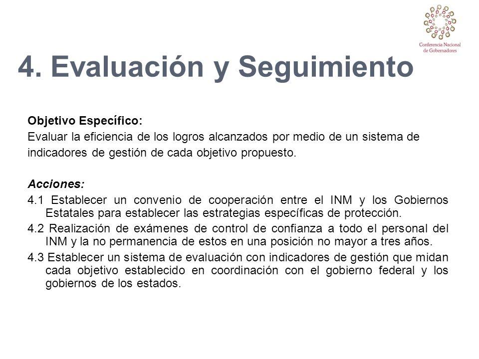 4. Evaluación y Seguimiento Objetivo Específico: Evaluar la eficiencia de los logros alcanzados por medio de un sistema de indicadores de gestión de c