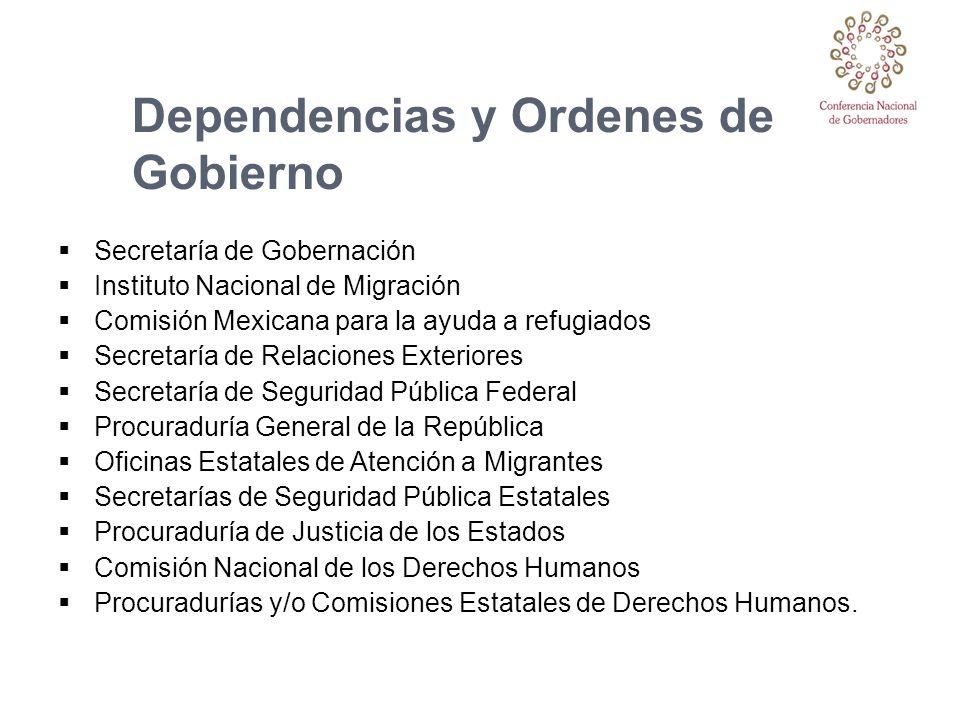 Dependencias y Ordenes de Gobierno Secretaría de Gobernación Instituto Nacional de Migración Comisión Mexicana para la ayuda a refugiados Secretaría d