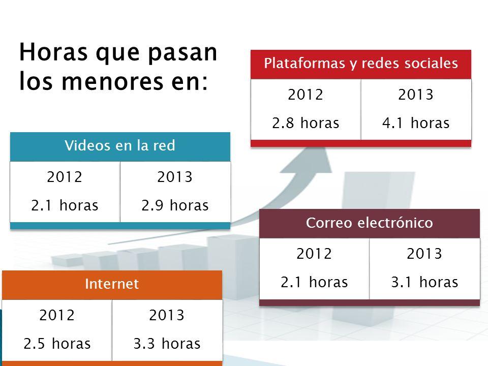 Plataformas y redes sociales 2012 2.8 horas 2013 4.1 horas Internet 2012 2.5 horas 2013 3.3 horas Correo electrónico 2012 2.1 horas 2013 3.1 horas Videos en la red 2012 2.1 horas 2013 2.9 horas Horas que pasan los menores en: