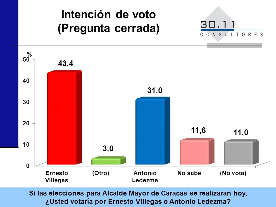 Intención de voto (Pregunta cerrada) Si las elecciones para Alcalde Mayor de Caracas se realizaran hoy, ¿Usted votaría por Ernesto Villegas o Antonio Ledezma.