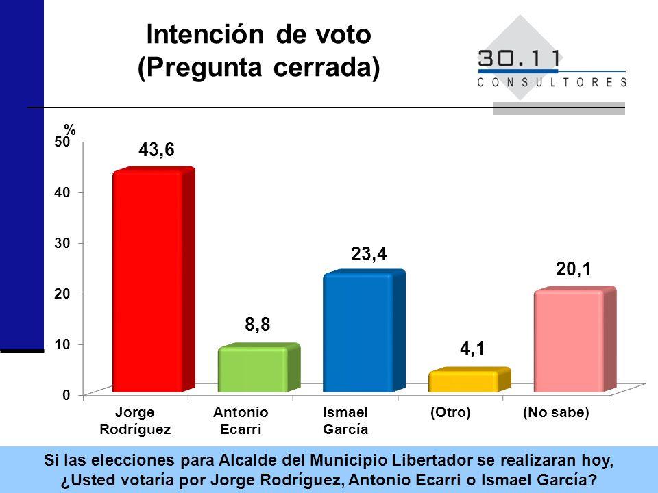 Intención de voto (Pregunta cerrada) Si las elecciones para Alcalde del Municipio Libertador se realizaran hoy, ¿Usted votaría por Jorge Rodríguez, Antonio Ecarri o Ismael García.