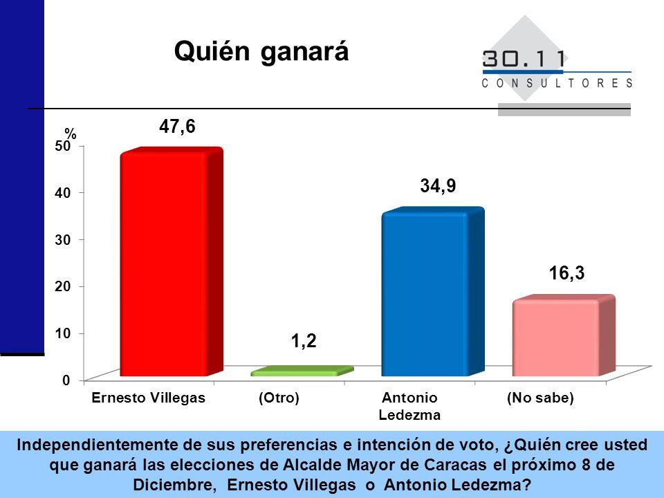 Quién ganará Independientemente de sus preferencias e intención de voto, ¿Quién cree usted que ganará las elecciones de Alcalde Mayor de Caracas el próximo 8 de Diciembre, Ernesto Villegas o Antonio Ledezma.