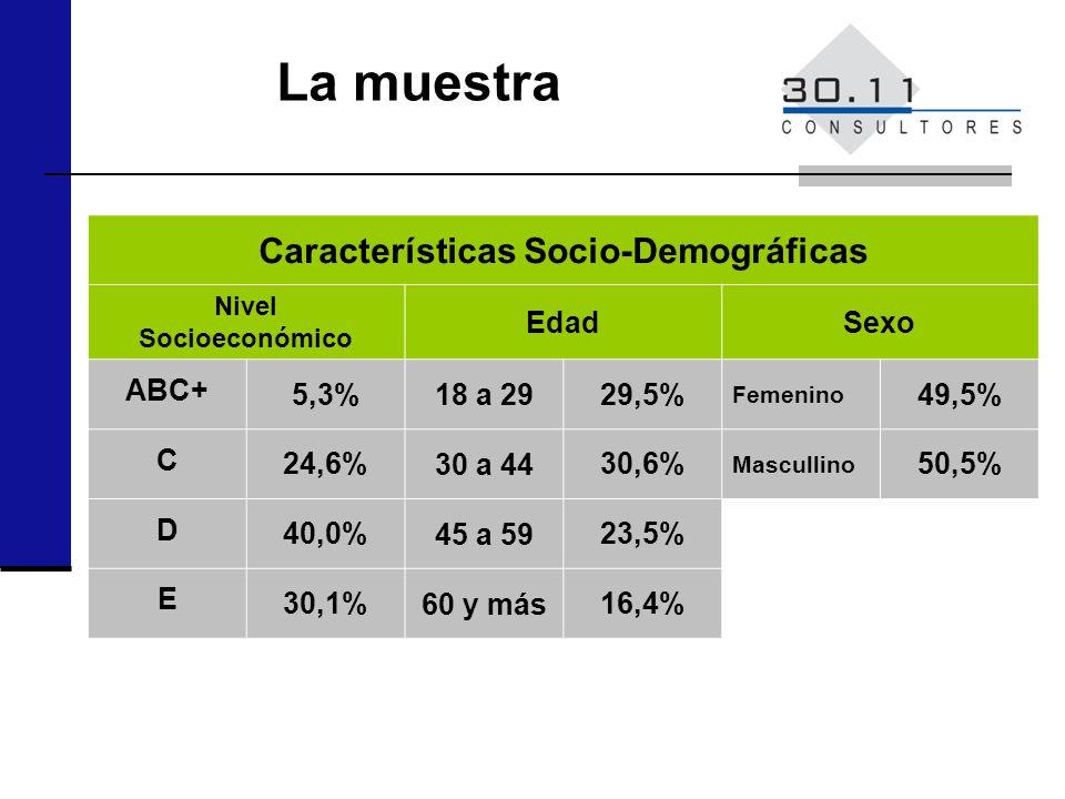 Características Socio-Demográficas Nivel Socioeconómico EdadSexo ABC+ 5,3% 18 a 29 29,5% Femenino 49,5% C 24,6% 30 a 44 30,6% Mascullino 50,5% D 40,0%
