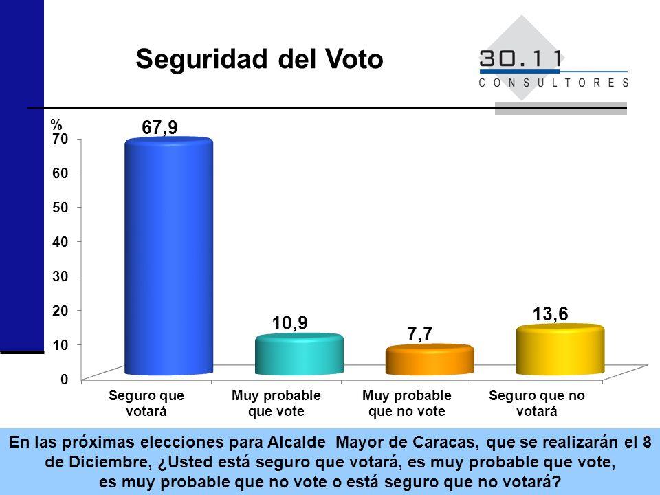 Seguridad del Voto % En las próximas elecciones para Alcalde Mayor de Caracas, que se realizarán el 8 de Diciembre, ¿Usted está seguro que votará, es muy probable que vote, es muy probable que no vote o está seguro que no votará