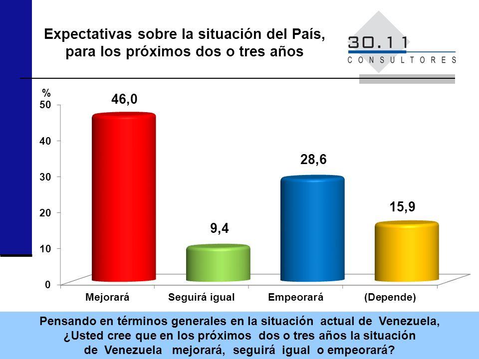 Expectativas sobre la situación del País, para los próximos dos o tres años Pensando en términos generales en la situación actual de Venezuela, ¿Usted cree que en los próximos dos o tres años la situación de Venezuela mejorará, seguirá igual o empeorará.