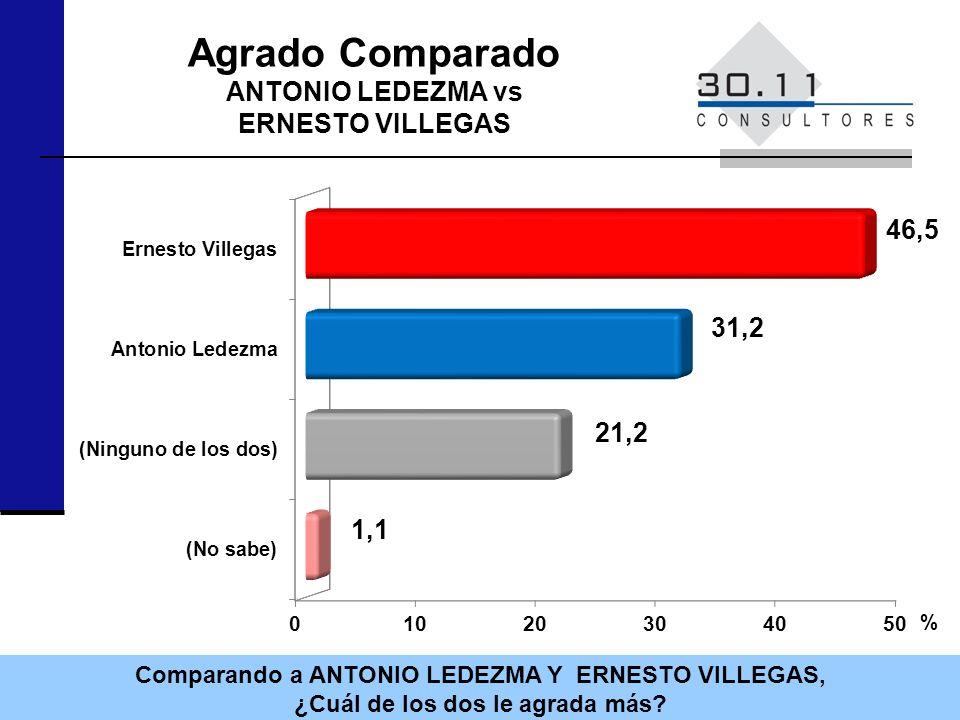 Comparando a ANTONIO LEDEZMA Y ERNESTO VILLEGAS, ¿Cuál de los dos le agrada más? % Agrado Comparado ANTONIO LEDEZMA vs ERNESTO VILLEGAS