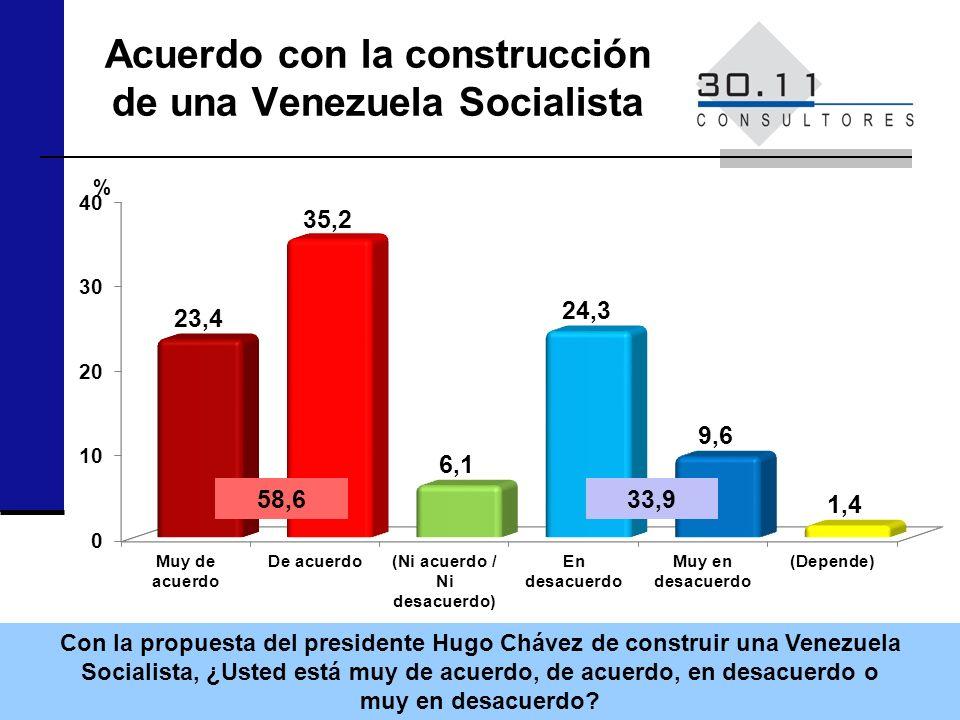 Acuerdo con la construcción de una Venezuela Socialista Con la propuesta del presidente Hugo Chávez de construir una Venezuela Socialista, ¿Usted está muy de acuerdo, de acuerdo, en desacuerdo o muy en desacuerdo.