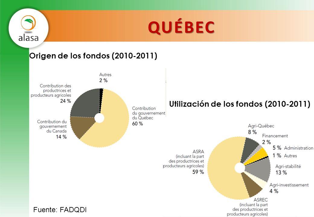 QUÉBEC Origen de los fondos (2010-2011) Utilización de los fondos (2010-2011)