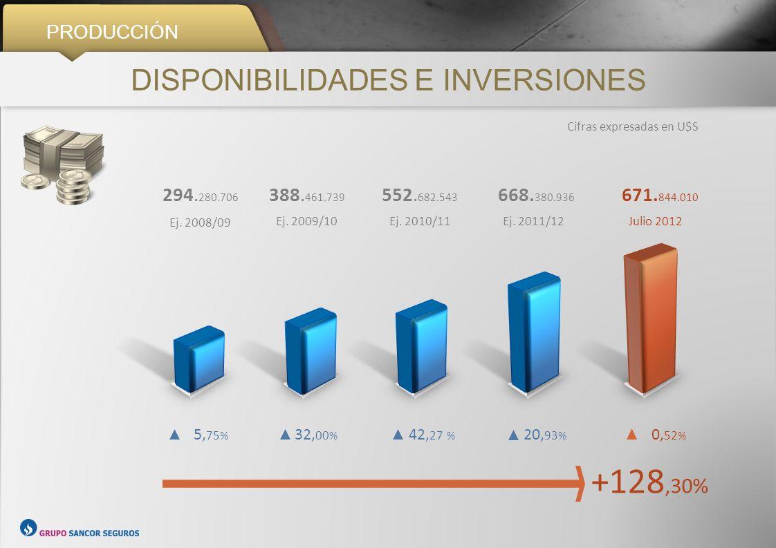 PRODUCCIÓN DISPONIBILIDADES E INVERSIONES Cifras expresadas en U$S +128,30% 5, 75 % 32, 00 % 42, 27 % 20, 93 % 0, 52 % 294. 280.706 Ej. 2008/09 388. 4