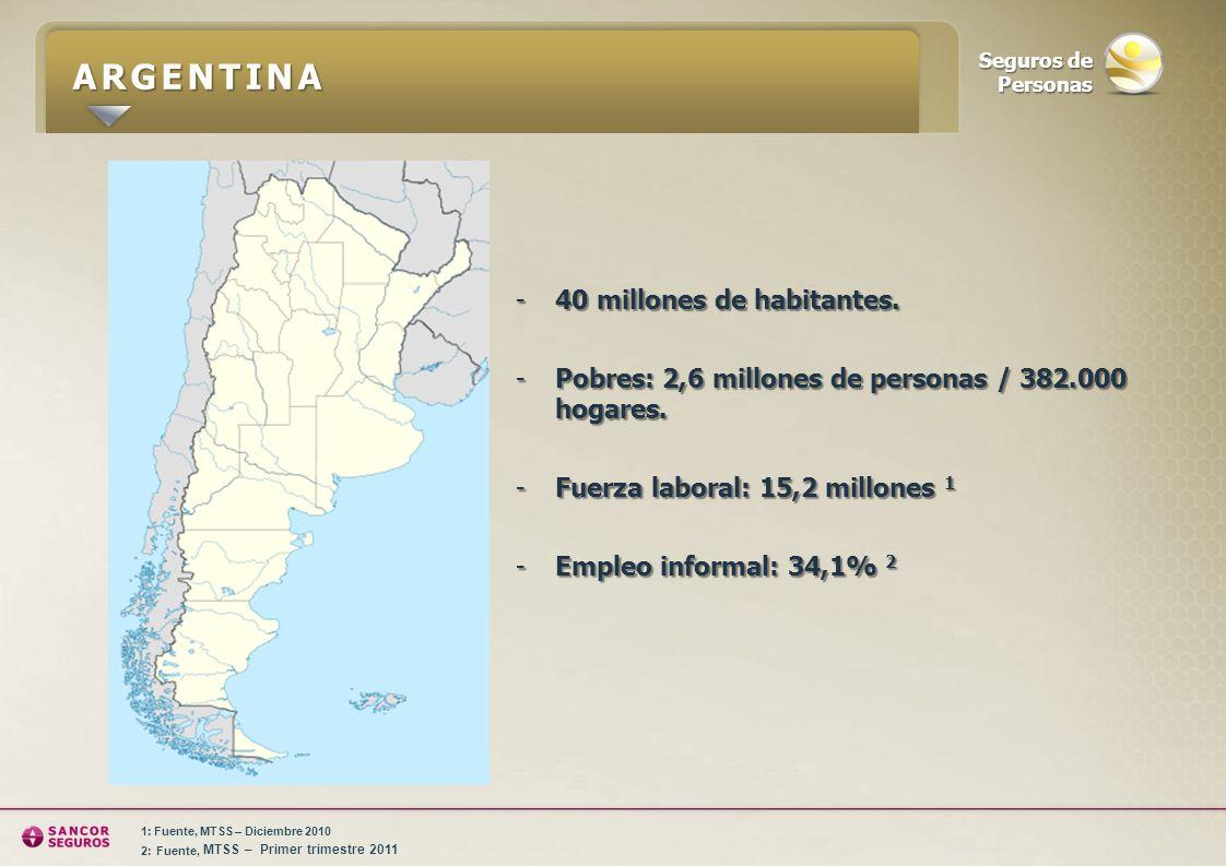 ARGENTINA -40 millones de habitantes. -Pobres: 2,6 millones de personas / 382.000 hogares. -Fuerza laboral: 15,2 millones 1 -Empleo informal: 34,1% 2