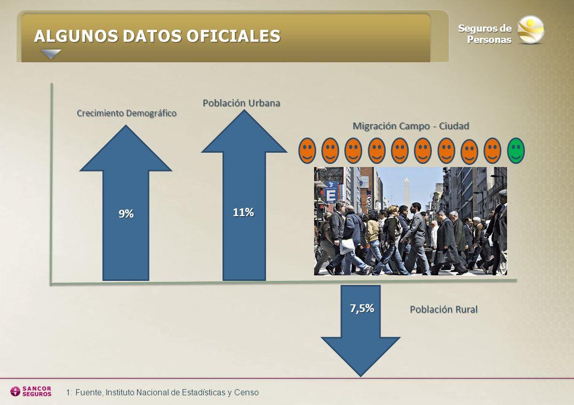 ALGUNOS DATOS OFICIALES A R G E N T I N A -Crecimie nto demogr áfico: 9% (2000 - 2010). -Pobres: 2,6 millones de persona s / 382.000 hogares. -Fuerza