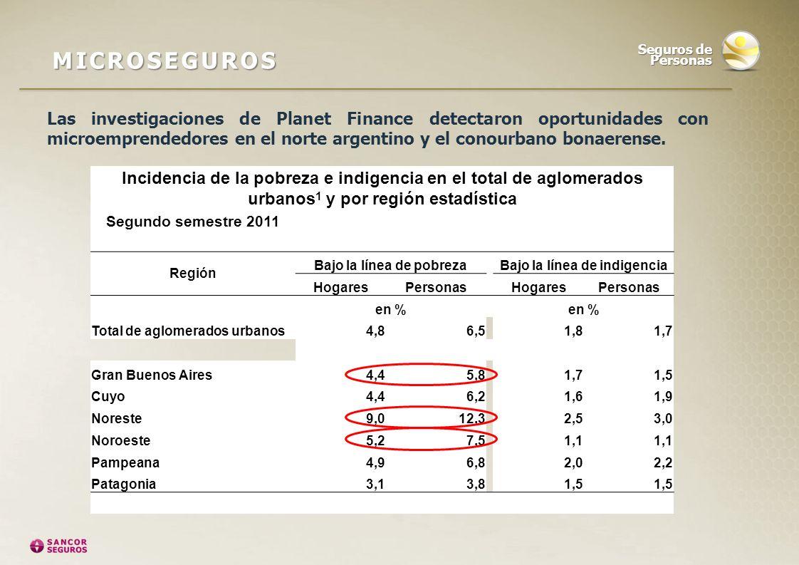Las investigaciones de Planet Finance detectaron oportunidades con microemprendedores en el norte argentino y el conourbano bonaerense. Seguros de Per