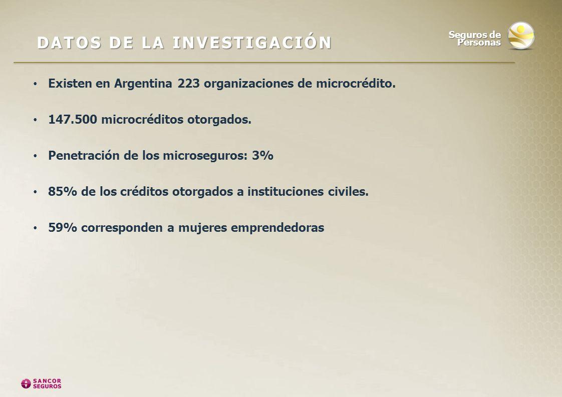 Existen en Argentina 223 organizaciones de microcrédito. 147.500 microcréditos otorgados. Penetración de los microseguros: 3% 85% de los créditos otor