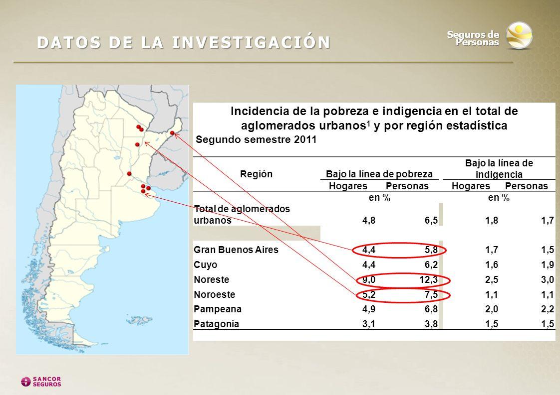 Incidencia de la pobreza e indigencia en el total de aglomerados urbanos 1 y por región estadística Segundo semestre 2011 Región Bajo la línea de pobr