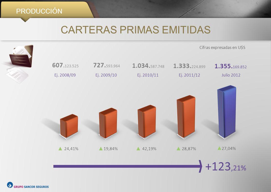 PRODUCCIÓN +35,61% PÓLIZAS VIGENTES 918.158 Ej. 2008/09 982.