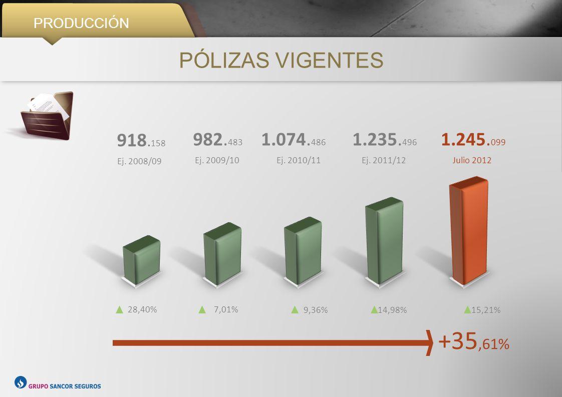 CRECIMIENTO Y PRODUCCIÓN DIVERSIFICACIÓN JULIO 2012 9%9% Seguros de Personas 29 % Patrimoniales 58 % Riesgos del Trabajo 4%4% Agropecuarios