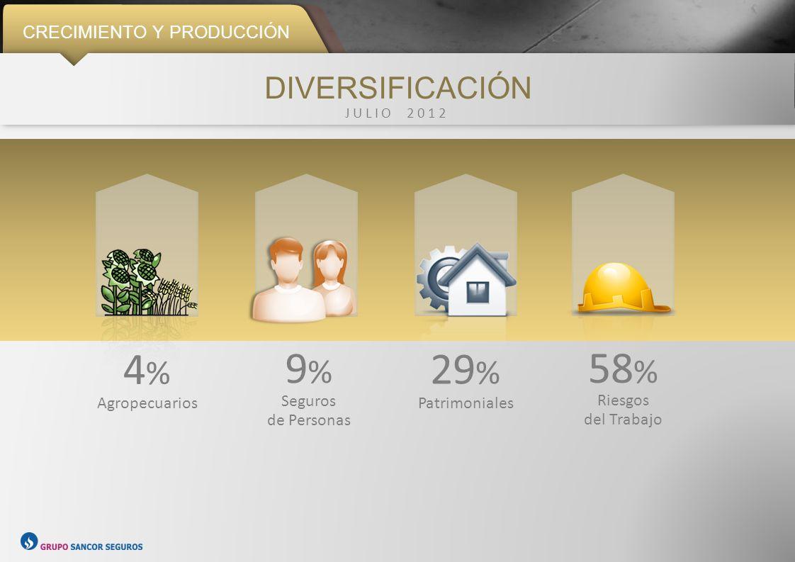 CRECIMIENTO Y PRODUCCIÓN EVOLUCIÓN DEL MERCADO DEL SEGURO 71 % Mercado 145 % Grupo Sancor Seguros Fuente: Superintendencia de Seguros de la Nación JUNIO 2008 – MARZO 2012