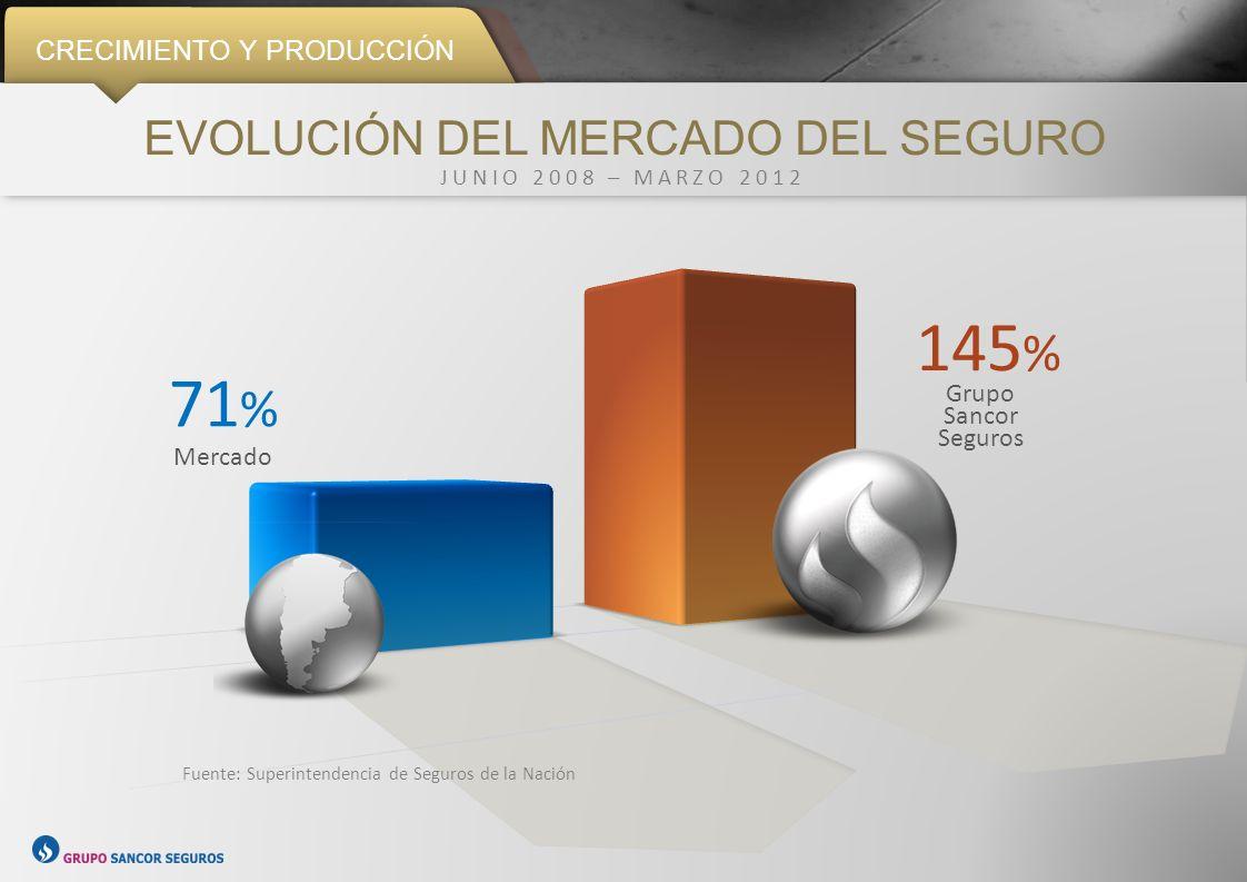 PRODUCCIÓN PARTICIPACIÓN EN EL MERCADO DEL SEGURO 6,45 % 3 º Puesto 7,52 % 8,50 % 9,33 % 9,80 % Junio 2008Junio 2009Junio 2010 2 º Puesto Junio 2011Marzo 2012 No se consideran las entidades de Seguros de Retiro.