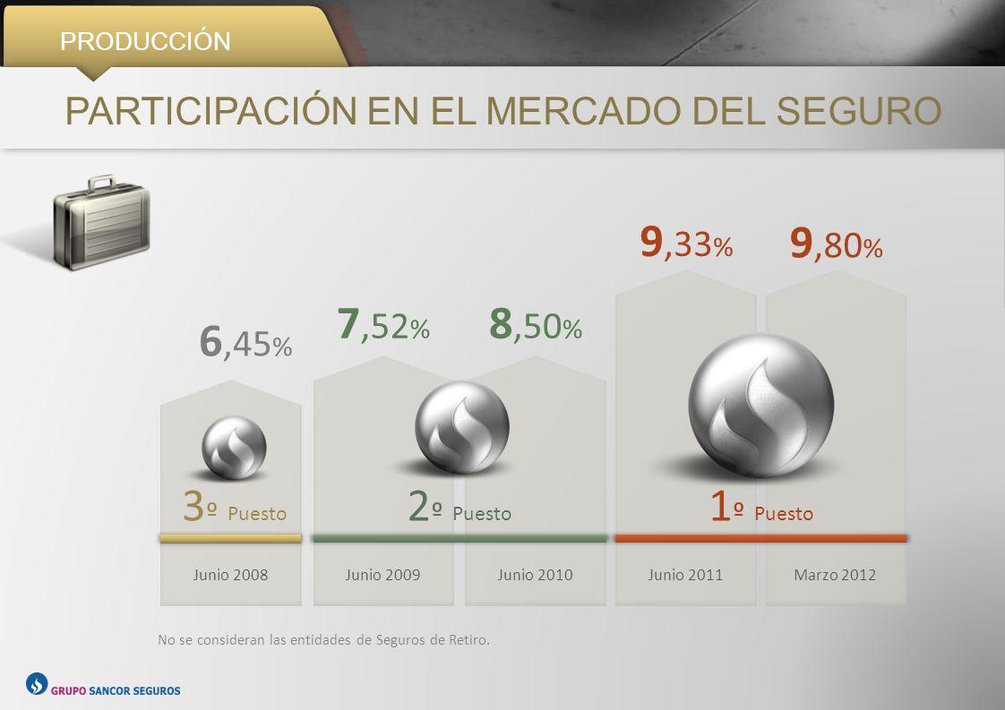PRODUCCIÓN PARTICIPACIÓN EN EL MERCADO DEL SEGURO 6,45 % 3 º Puesto 7,52 % 8,50 % 9,33 % 9,80 % Junio 2008Junio 2009Junio 2010 2 º Puesto Junio 2011Ma