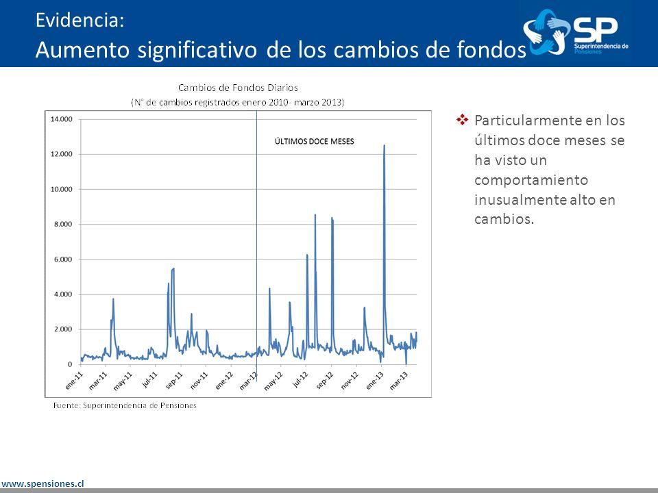 www.spensiones.cl Evidencia : Resultados de cambios en su mayoría negativos Un poco menos de dos tercios de los afiliados traspasados en los 12 meses de la muestra obtuvo peor resultado que el fondo de pensiones de menor rentabilidad (< 2,5%)