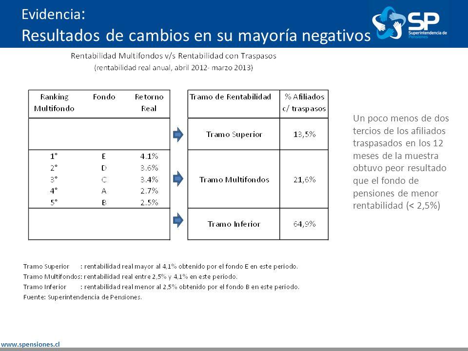 www.spensiones.cl Evidencia (estudio de caso): Estrategia de F&F genera pérdidas a seguidores