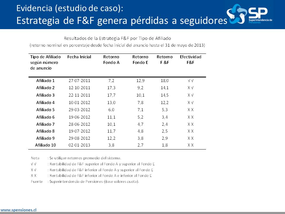 www.spensiones.cl Los cambios de fondos masivos pueden derivar en potenciales efectos en precios de los activos financieros locales.
