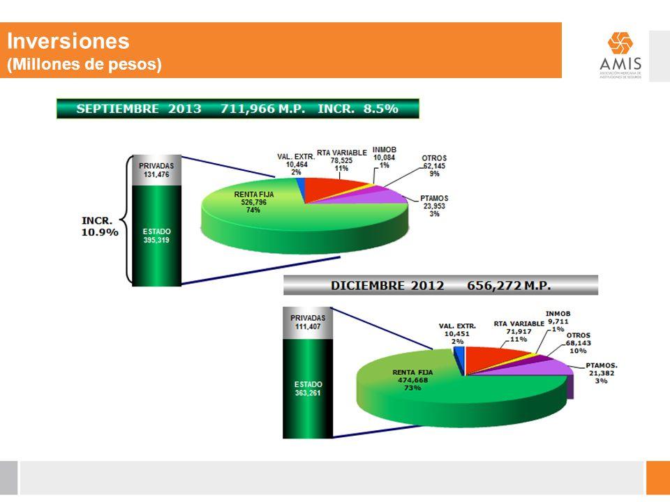 Inversiones (Millones de pesos)