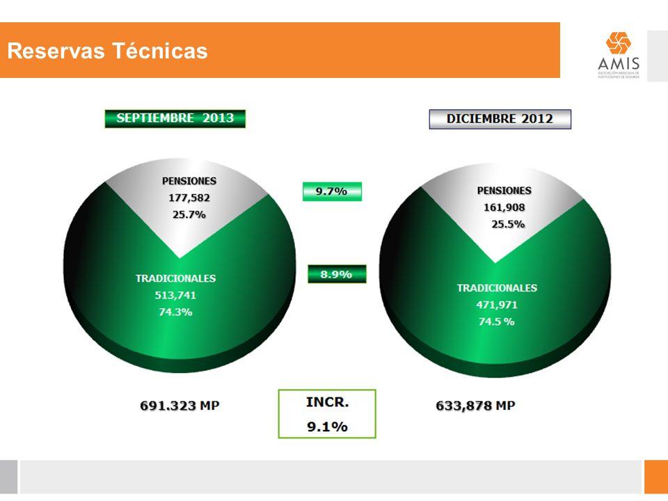 Reservas Técnicas TRADICIONALES 471,937 74.5% TRADICIONALES 427,550 75.0 %
