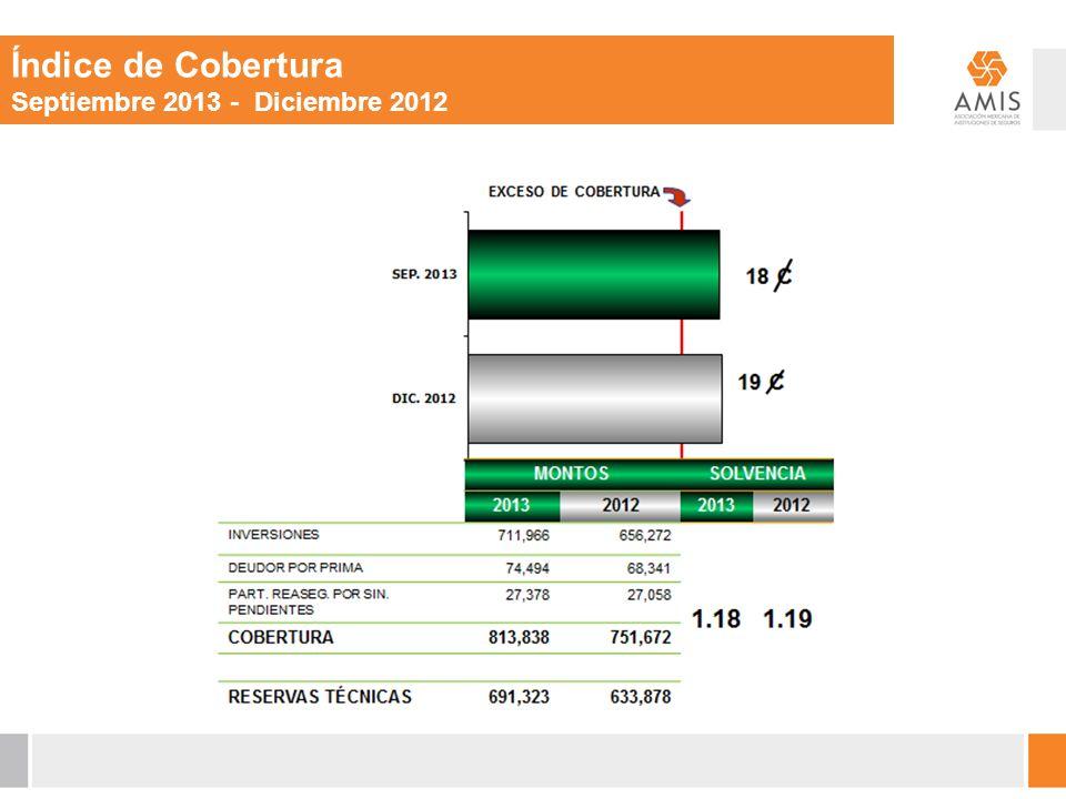 Índice de Cobertura Septiembre 2013 - Diciembre 2012 TRADICIONALES 471,937 74.5% TRADICIONALES 427,550 75.0 %