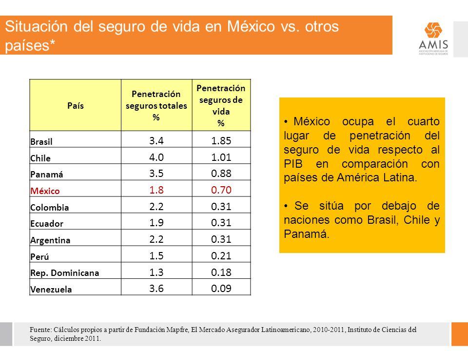Situación del seguro de vida en México vs.