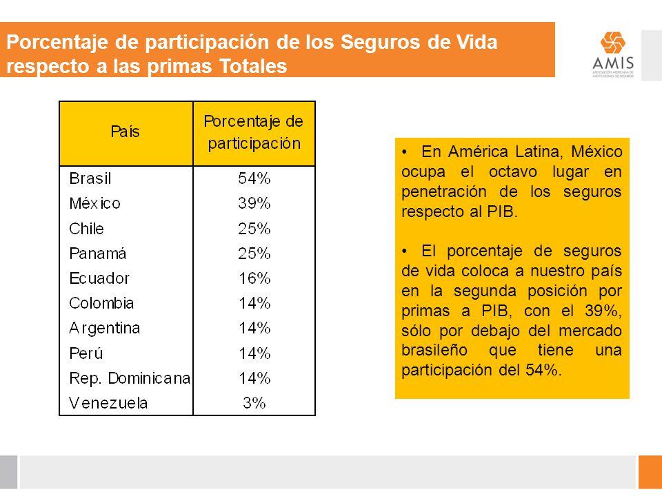 En América Latina, México ocupa el octavo lugar en penetración de los seguros respecto al PIB.