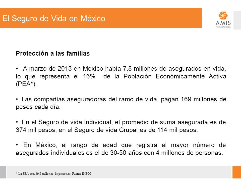 El Seguro de Vida en México Protección a las familias A marzo de 2013 en México había 7.8 millones de asegurados en vida, lo que representa el 16% de la Población Económicamente Activa (PEA*).