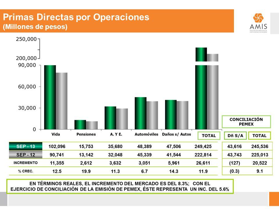 Primas Directas por Operaciones (Millones de pesos)