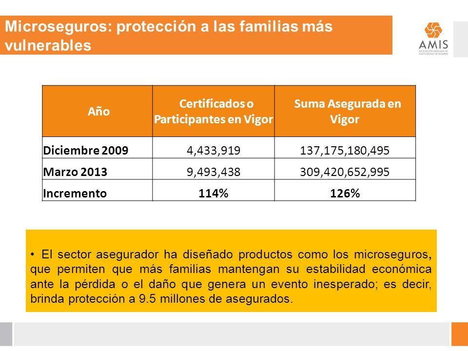 Año Certificados o Participantes en Vigor Suma Asegurada en Vigor Diciembre 20094,433,919137,175,180,495 Marzo 20139,493,438309,420,652,995 Incremento114%126% Microseguros: protección a las familias más vulnerables El sector asegurador ha diseñado productos como los microseguros, que permiten que más familias mantengan su estabilidad económica ante la pérdida o el daño que genera un evento inesperado; es decir, brinda protección a 9.5 millones de asegurados.