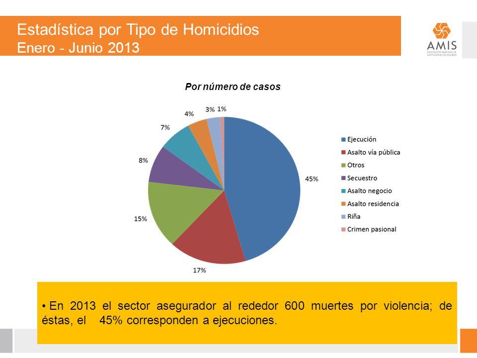 Por número de casos En 2013 el sector asegurador al rededor 600 muertes por violencia; de éstas, el 45% corresponden a ejecuciones.