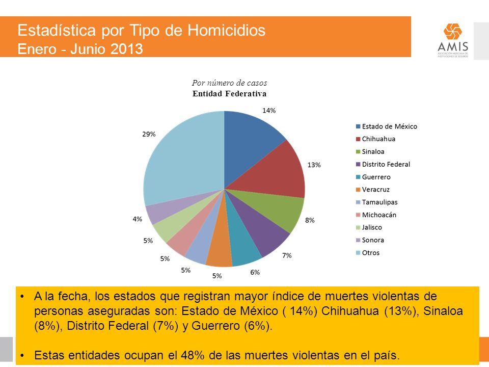 A la fecha, los estados que registran mayor índice de muertes violentas de personas aseguradas son: Estado de México ( 14%) Chihuahua (13%), Sinaloa (8%), Distrito Federal (7%) y Guerrero (6%).