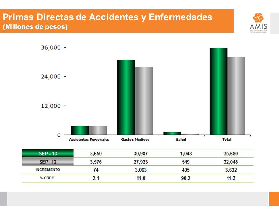 Primas Directas de Accidentes y Enfermedades (Millones de pesos)
