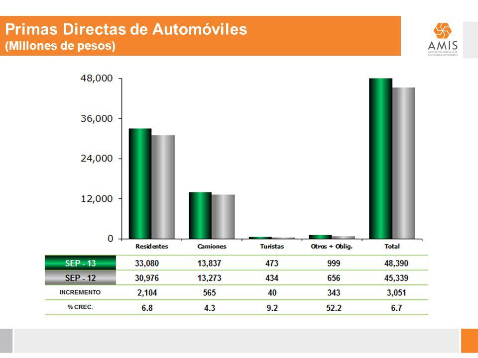 Primas Directas de Automóviles (Millones de pesos)