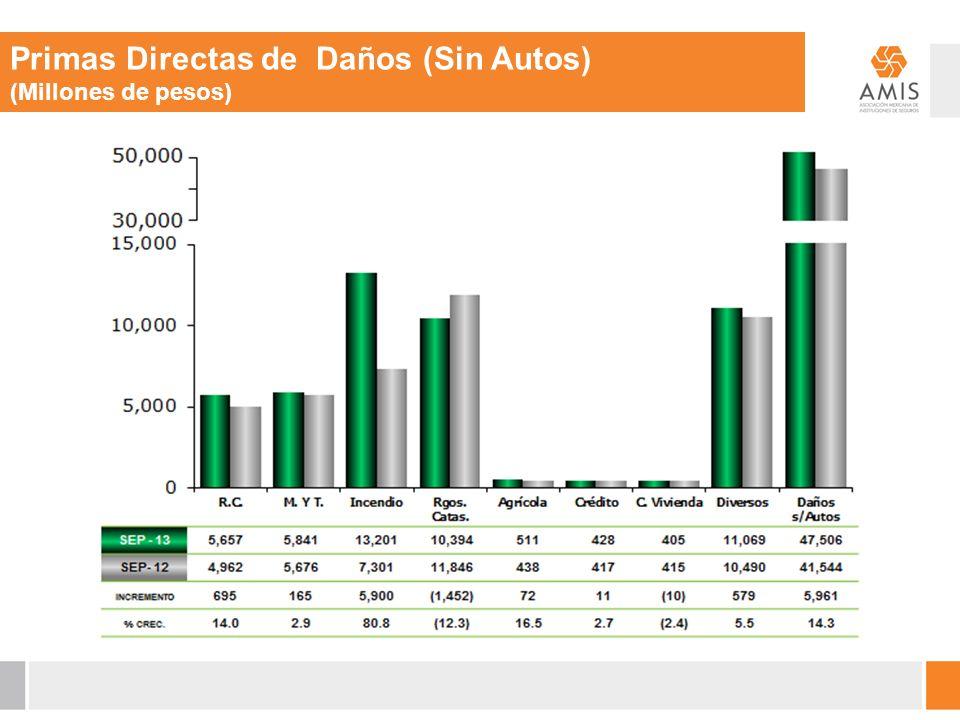 Primas Directas de Daños (Sin Autos) (Millones de pesos)