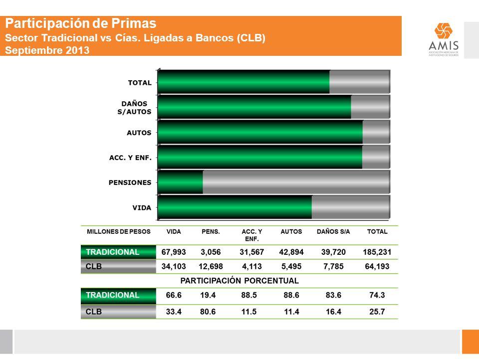 Participación de Primas Sector Tradicional vs Cías. Ligadas a Bancos (CLB) Septiembre 2013
