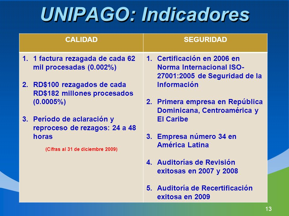 UNIPAGO: Indicadores CALIDADSEGURIDAD 1.1 factura rezagada de cada 62 mil procesadas (0.002%) 2.RD$100 rezagados de cada RD$182 millones procesados (0