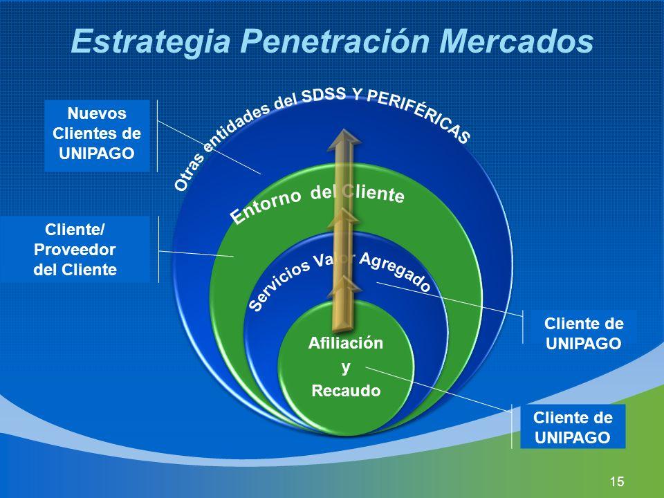 Afiliación y Recaudo Estrategia Penetración Mercados Cliente de UNIPAGO Cliente/ Proveedor del Cliente Nuevos Clientes de UNIPAGO 15
