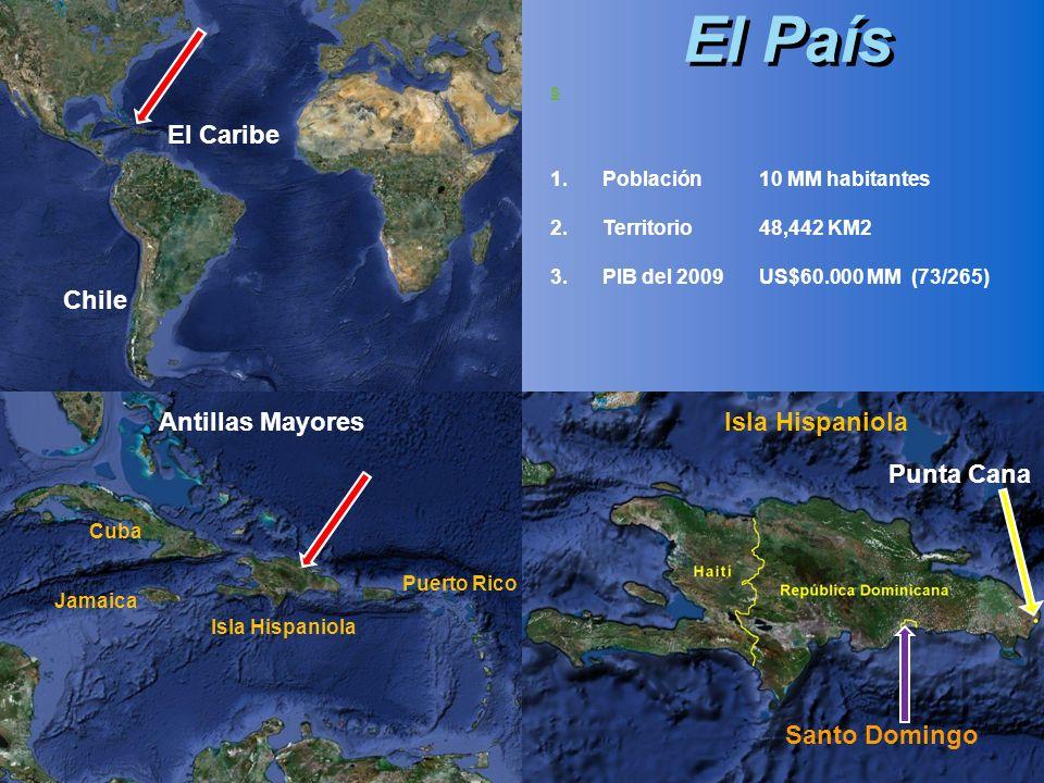 s 1.Población10 MM habitantes 2.Territorio48,442 KM2 3.PIB del 2009US$60.000 MM (73/265) El País Punta Cana Santo Domingo El Caribe Antillas Mayores C