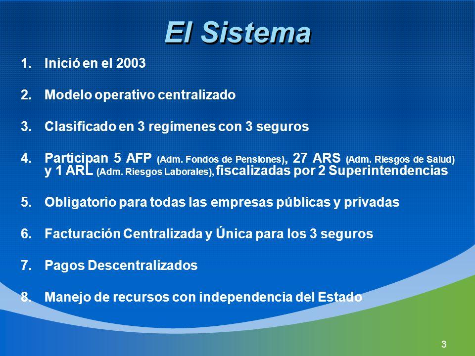 El Sistema 1.Inició en el 2003 2.Modelo operativo centralizado 3.Clasificado en 3 regímenes con 3 seguros 4.Participan 5 AFP (Adm. Fondos de Pensiones